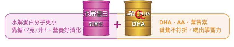 水解蛋白分子更小乳糖<2克/升*、營養好消化 水解蛋白 益生菌+,With HIGH Q PLUS DHA DHA、AA、葉黃素 營養不打折,喝出學習力